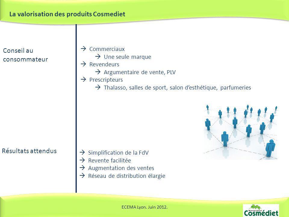 La valorisation des produits Cosmediet ECEMA Lyon. Juin 2012. Conseil au consommateur Résultats attendus Simplification de la FdV Revente facilitée Au