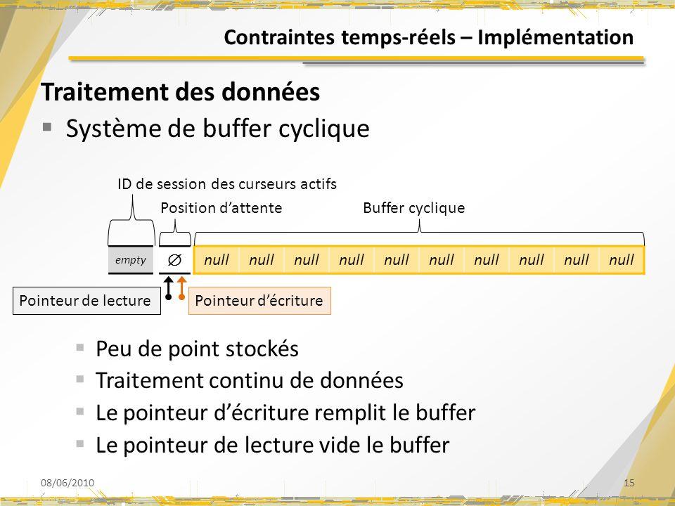 Contraintes temps-réels – Implémentation Traitement des données Système de buffer cyclique Peu de point stockés Traitement continu de données Le point