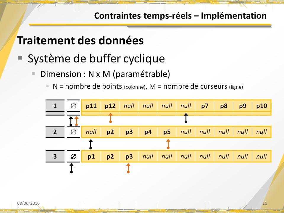 Contraintes temps-réels – Implémentation Traitement des données Système de buffer cyclique Dimension : N x M (paramétrable) N = nombre de points (colo