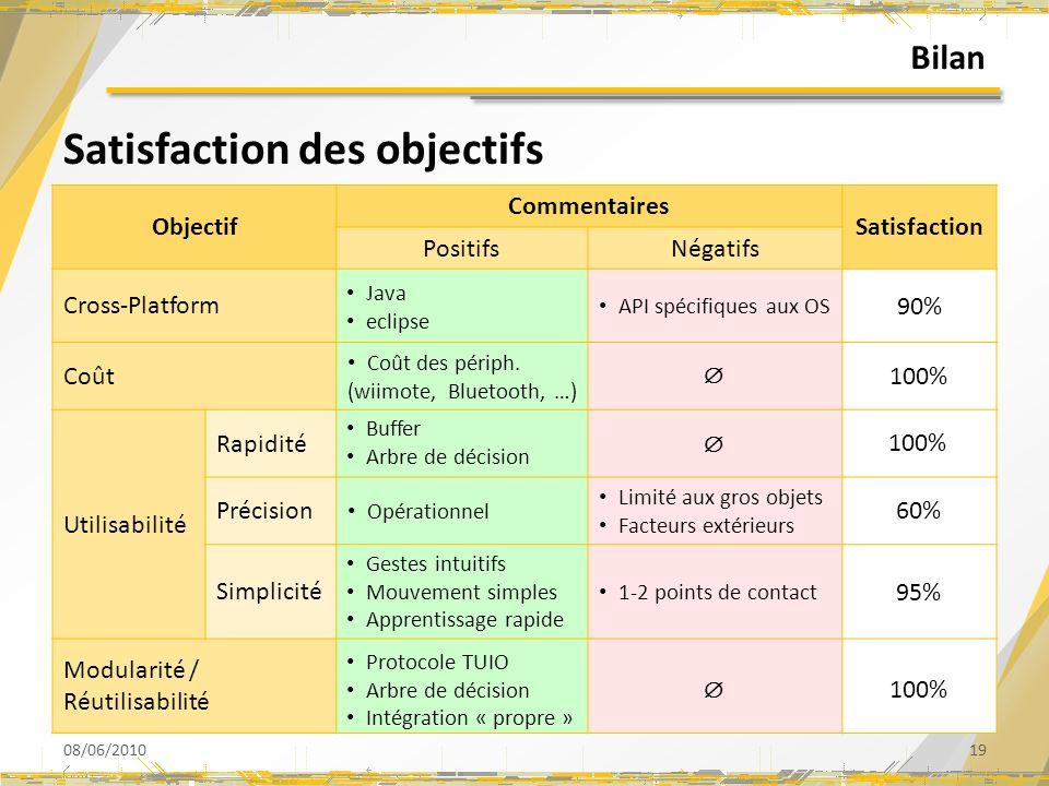 Bilan Satisfaction des objectifs 08/06/201019 Objectif Commentaires Satisfaction PositifsNégatifs Cross-Platform Coût Utilisabilité Rapidité Précision