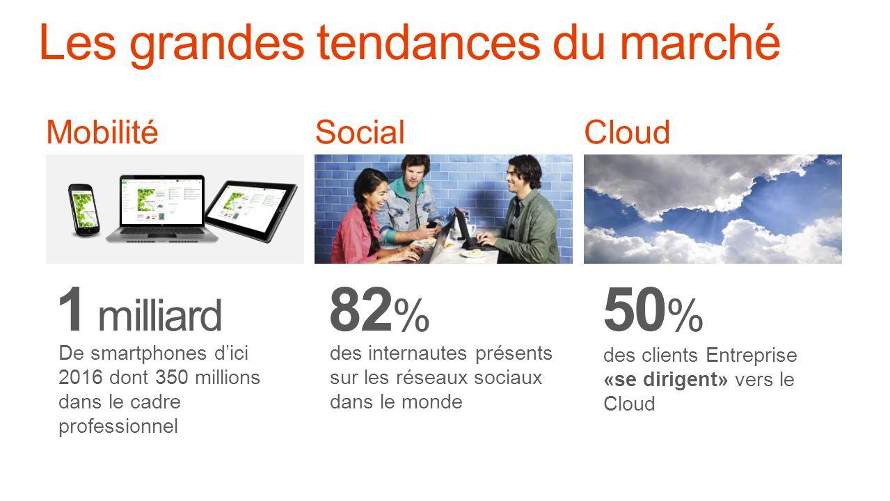 Mobilité 1 milliard De smartphones dici 2016 dont 350 millions dans le cadre professionnel Social 82 % des internautes présents sur les réseaux sociaux dans le monde Cloud 50 % des clients Entreprise «se dirigent» vers le Cloud