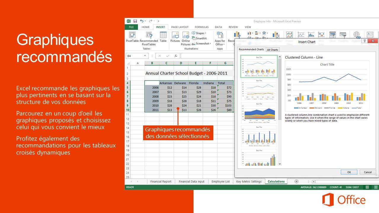 Graphiques recommandés des données sélectionnés
