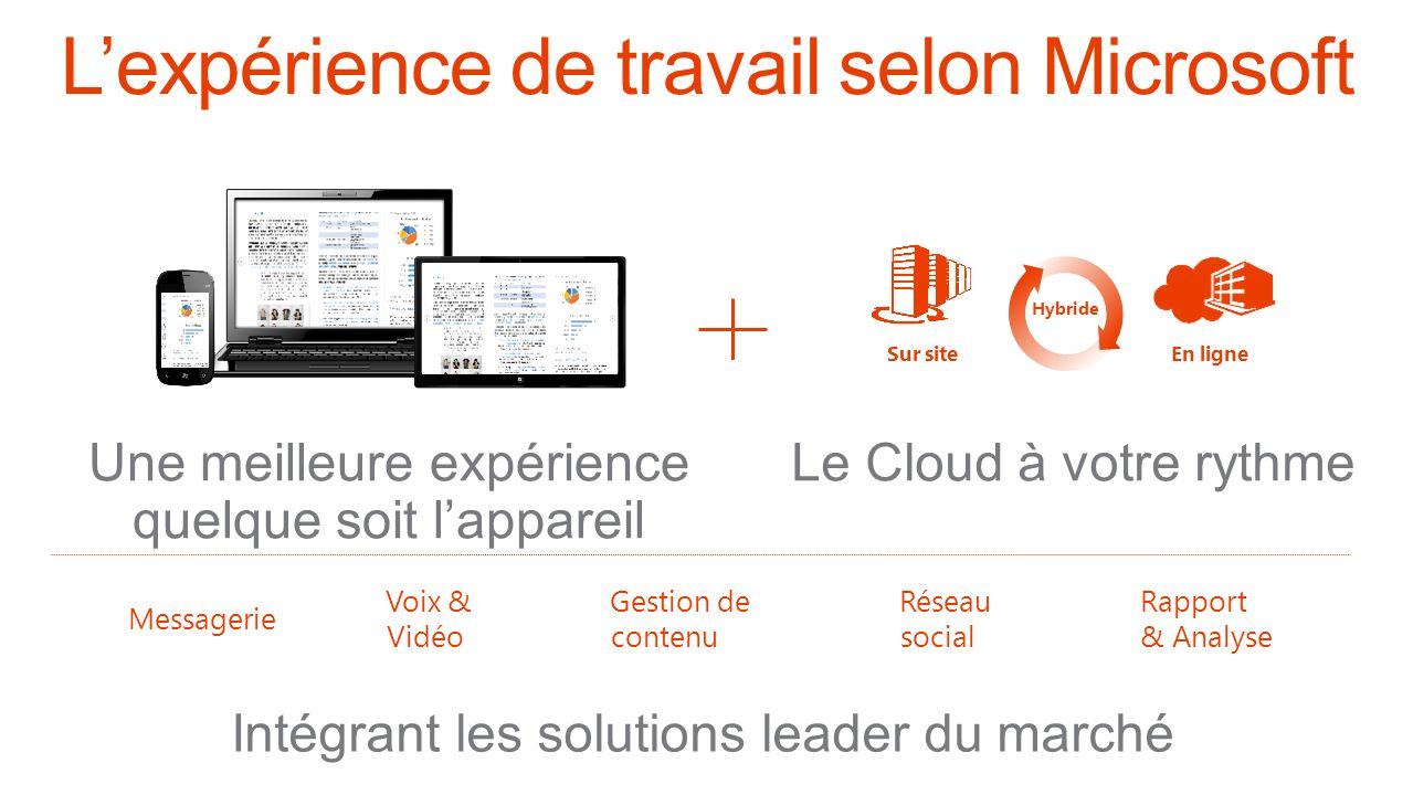 En ligneSur site Hybride Le Cloud à votre rythme Messagerie Voix & Vidéo Gestion de contenu Réseau social Rapport & Analyse Une meilleure expérience quelque soit lappareil Intégrant les solutions leader du marché