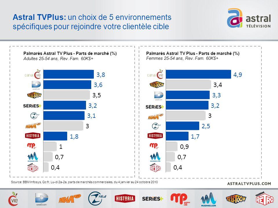 Source: BBM Infosys, Qc fr, Lu-di 2a-2a, parts de marchés commerciales, du 4 janvier au 24 octobre 2010 Palmarès Astral TV Plus - Parts de marché (%)