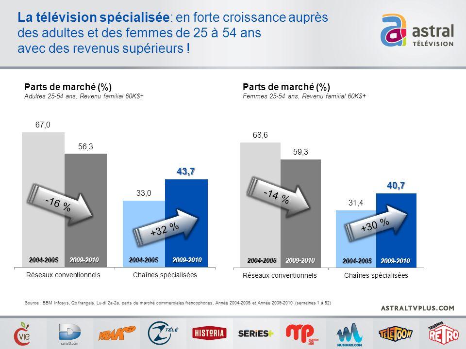La télévision spécialisée: en forte croissance auprès des adultes et des femmes de 25 à 54 ans avec des revenus supérieurs ! Source : BBM Infosys, Qc
