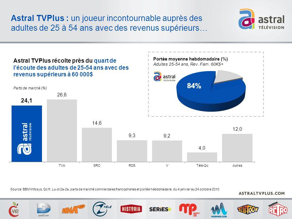 Astral TVPlus : un joueur incontournable auprès des adultes de 25 à 54 ans avec des revenus supérieurs… Parts de marché (%) Source: BBM Infosys, Qc fr