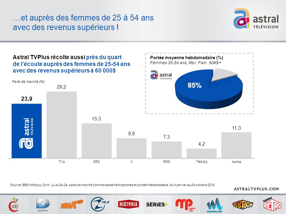 …et auprès des femmes de 25 à 54 ans avec des revenus supérieurs ! Parts de marché (%) Astral TVPlus récolte aussi près du quart de lécoute auprès des