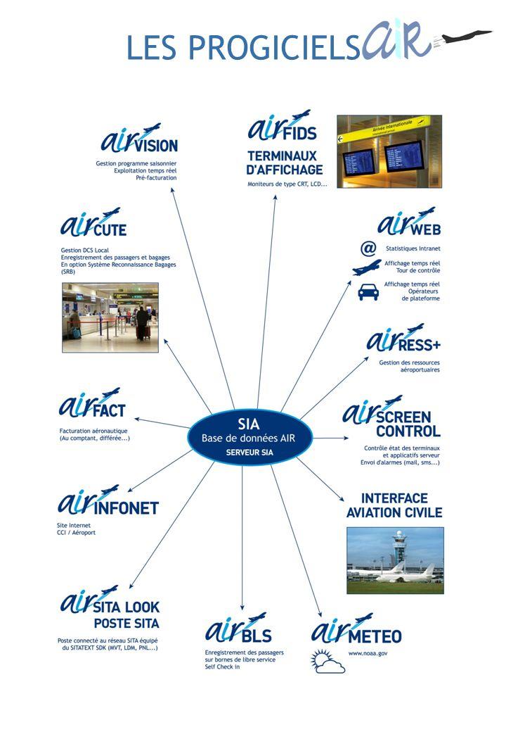 Réalisation dinterfaces avec dautres réseaux et services de laéroport Développement dune ligne de produit répondant parfaitement au besoin du marché Aéronautique, Une architecture produit modulaire permettant de répondre à différentes tailles daéroports.