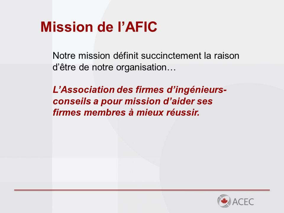 Mission de lAFIC Notre mission définit succinctement la raison dêtre de notre organisation… LAssociation des firmes dingénieurs- conseils a pour mission daider ses firmes membres à mieux réussir.