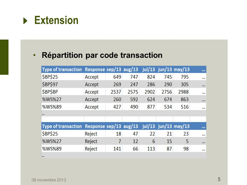 Extension Répartition par code transaction 06 novembre 2013 5