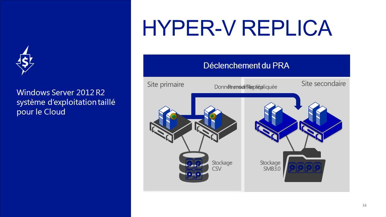 Windows Server 2012 R2 système dexploitation taillé pour le Cloud Début de la réplication des VMs Réplication des données modifiées en fonction de la