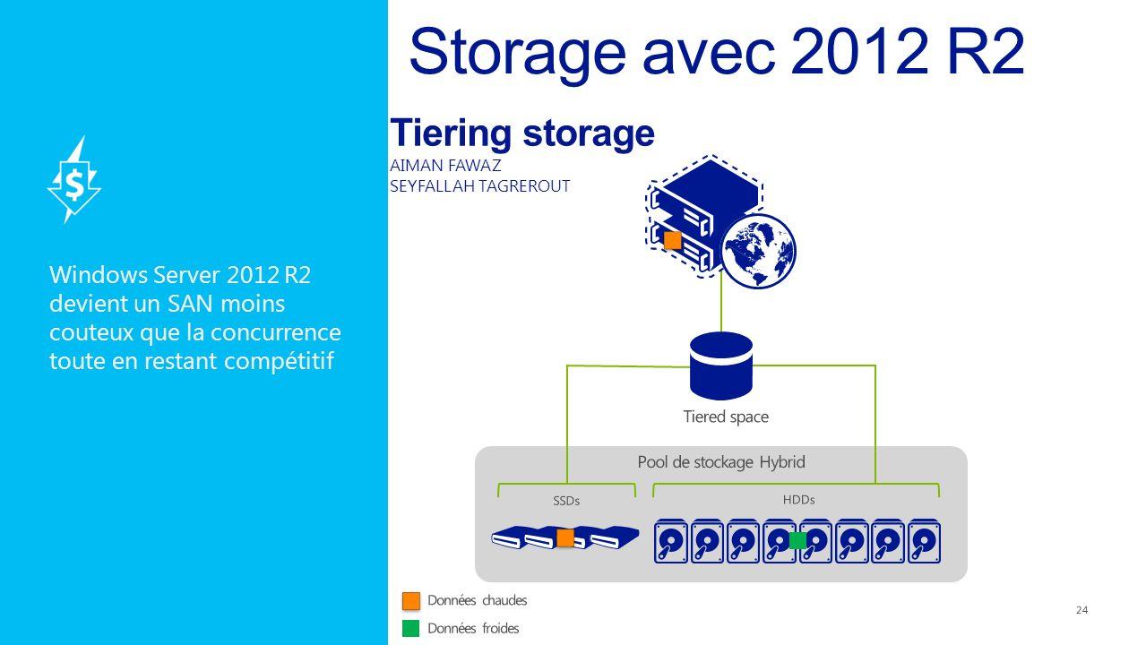 Tiering storage AIMAN FAWAZ SEYFALLAH TAGREROUT Windows Server 2012 R2 devient un SAN moins couteux que la concurrence toute en restant compétitif 24