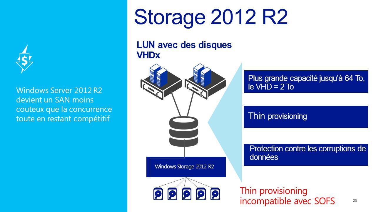 Windows Storage 2012 R2 Plus grande capacité jusquà 64 To, le VHD = 2 To Thin provisioning Protection contre les corruptions de données LUN avec des d