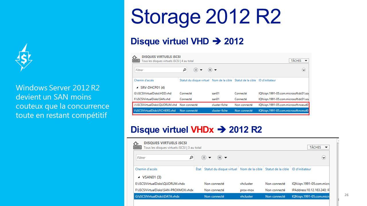 Windows Server 2012 R2 devient un SAN moins couteux que la concurrence toute en restant compétitif Disque virtuel VHD 2012 Disque virtuel VHDx 2012 R2
