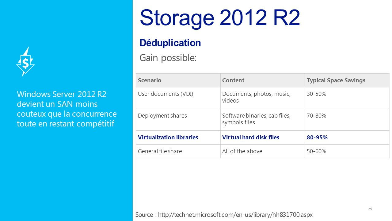 Windows Server 2012 R2 devient un SAN moins couteux que la concurrence toute en restant compétitif 29 ScenarioContentTypical Space Savings User documents (VDI)Documents, photos, music, videos 30-50% Deployment sharesSoftware binaries, cab files, symbols files 70-80% Virtualization librariesVirtual hard disk files80-95% General file shareAll of the above50-60%