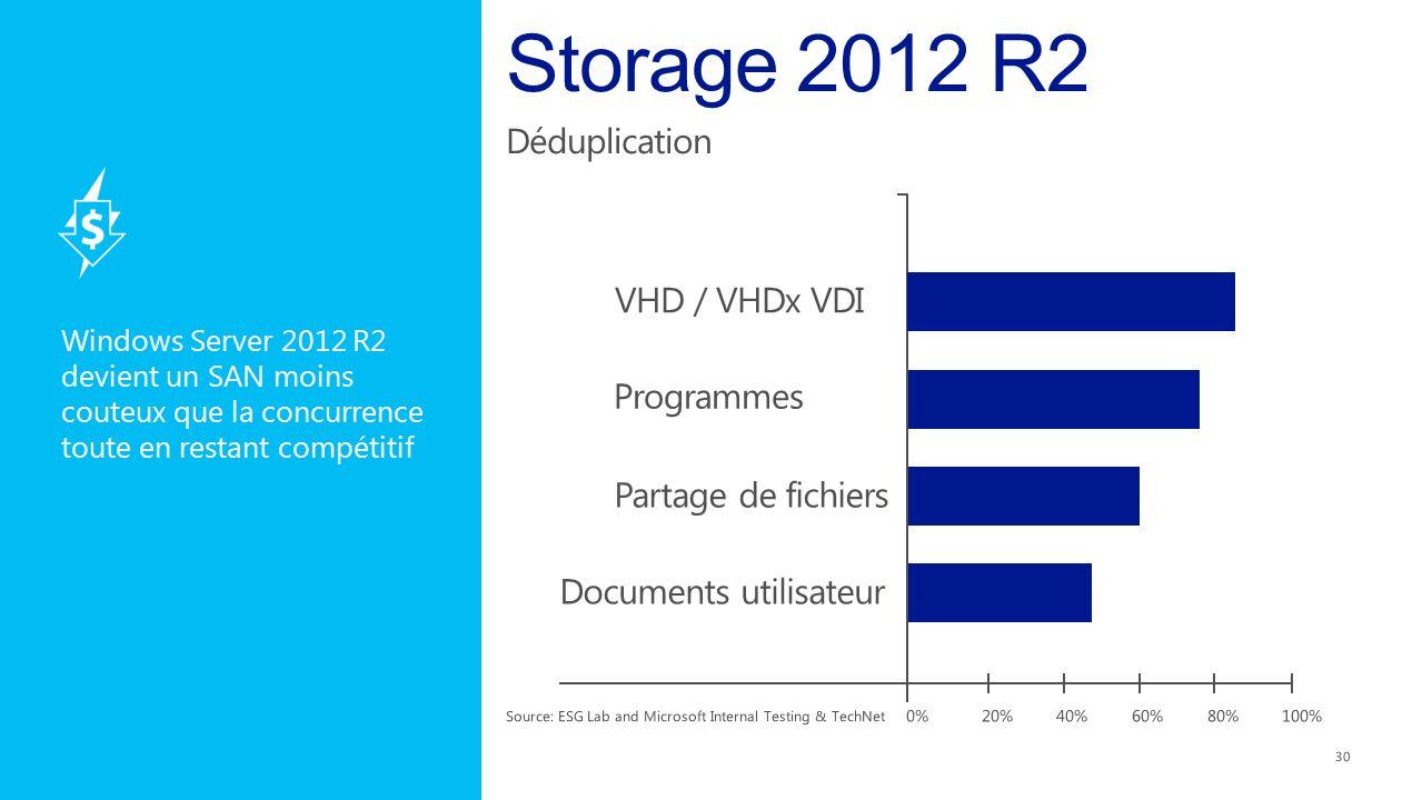 Windows Server 2012 R2 devient un SAN moins couteux que la concurrence toute en restant compétitif 30