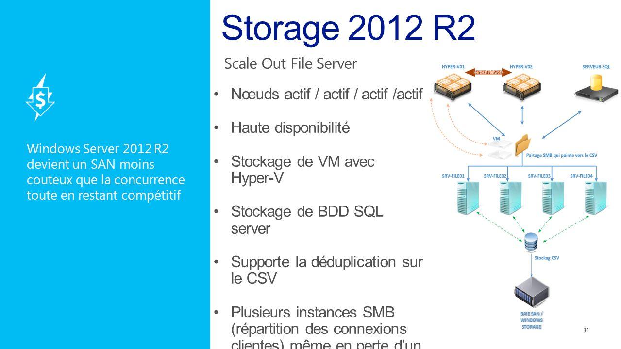 Windows Server 2012 R2 devient un SAN moins couteux que la concurrence toute en restant compétitif 31