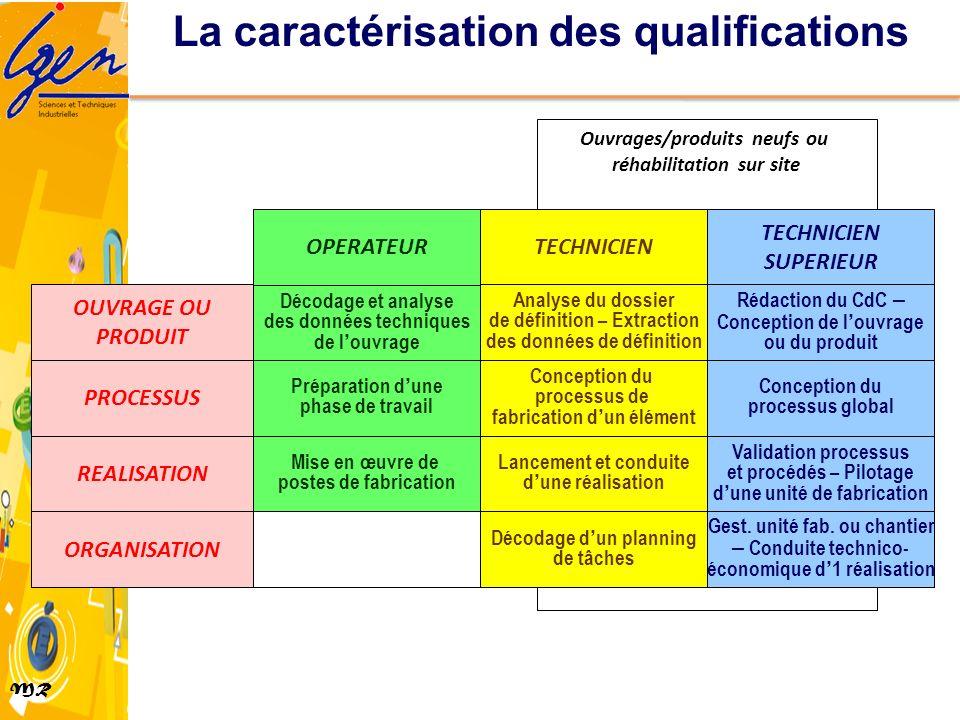 MR Ouvrages/produits neufs ou réhabilitation sur site Mise en œuvre de postes de fabrication Préparation dune phase de travail Décodage et analyse des