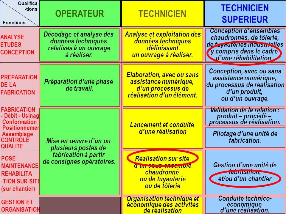 MR ANALYSE ETUDES CONCEPTION PREPARATION DE LA FABRICATION POSE MAINTENANCE REHABILITA -TION SUR SITE (sur chantier) GESTION ET ORGANISATION Fonctions