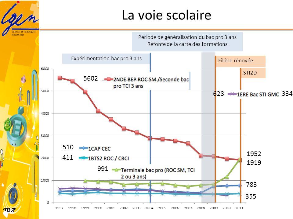 MR La voie scolaire Période de généralisation du bac pro 3 ans Refonte de la carte des formations Expérimentation bac pro 3 ans Filière rénovée STI2D