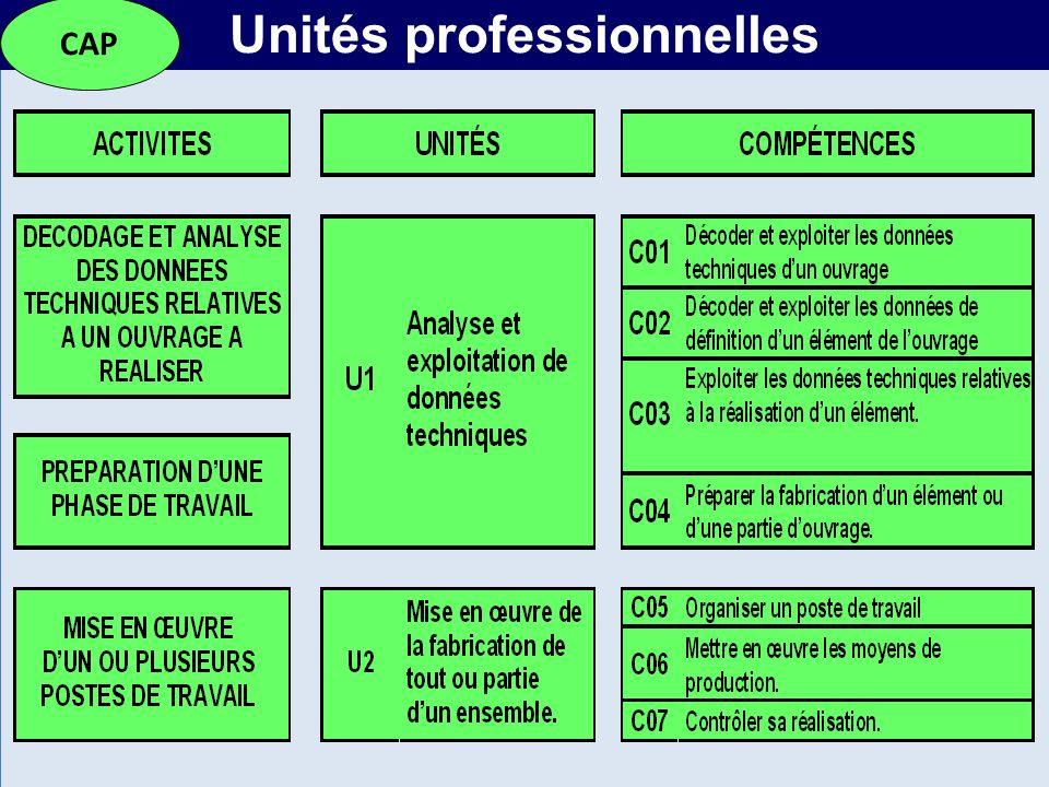 MR Unités professionnelles CAP