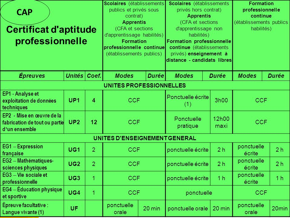 MR Règlement dexamen Certificat d'aptitude professionnelle Scolaires (établissements publics et privés sous contrat) Apprentis (CFA et sections d'appr
