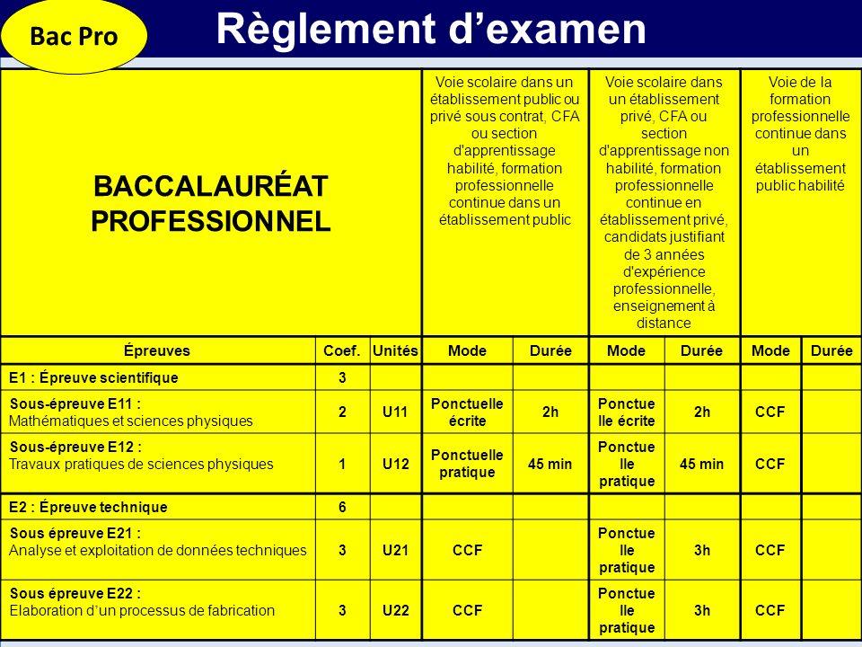 MR BACCALAURÉAT PROFESSIONNEL Voie scolaire dans un établissement public ou privé sous contrat, CFA ou section d'apprentissage habilité, formation pro