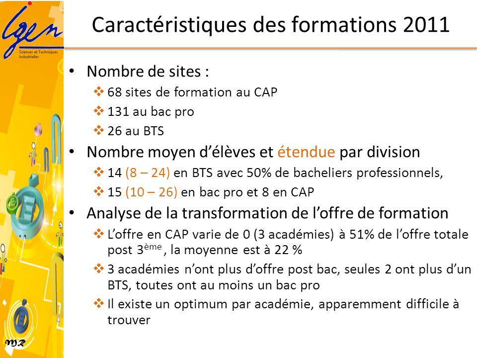 MR Caractéristiques des formations 2011 Nombre de sites : 68 sites de formation au CAP 131 au bac pro 26 au BTS Nombre moyen délèves et étendue par di