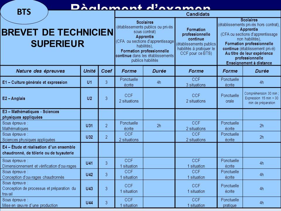 MR Règlement dexamen BREVET DE TECHNICIEN SUPERIEUR Candidats Scolaires (établissements publics ou privés sous contrat) Apprentis (CFA ou sections d'a