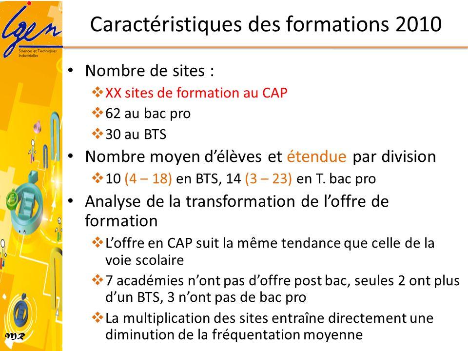 MR Caractéristiques des formations 2010 Nombre de sites : XX sites de formation au CAP 62 au bac pro 30 au BTS Nombre moyen délèves et étendue par div