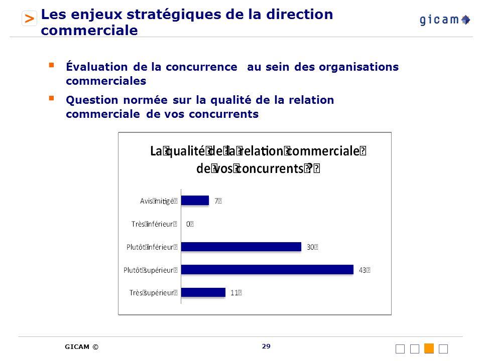 > GICAM © Les enjeux stratégiques de la direction commerciale Évaluation de la concurrence au sein des organisations commerciales Question normée sur la qualité de la relation commerciale de vos concurrents 29