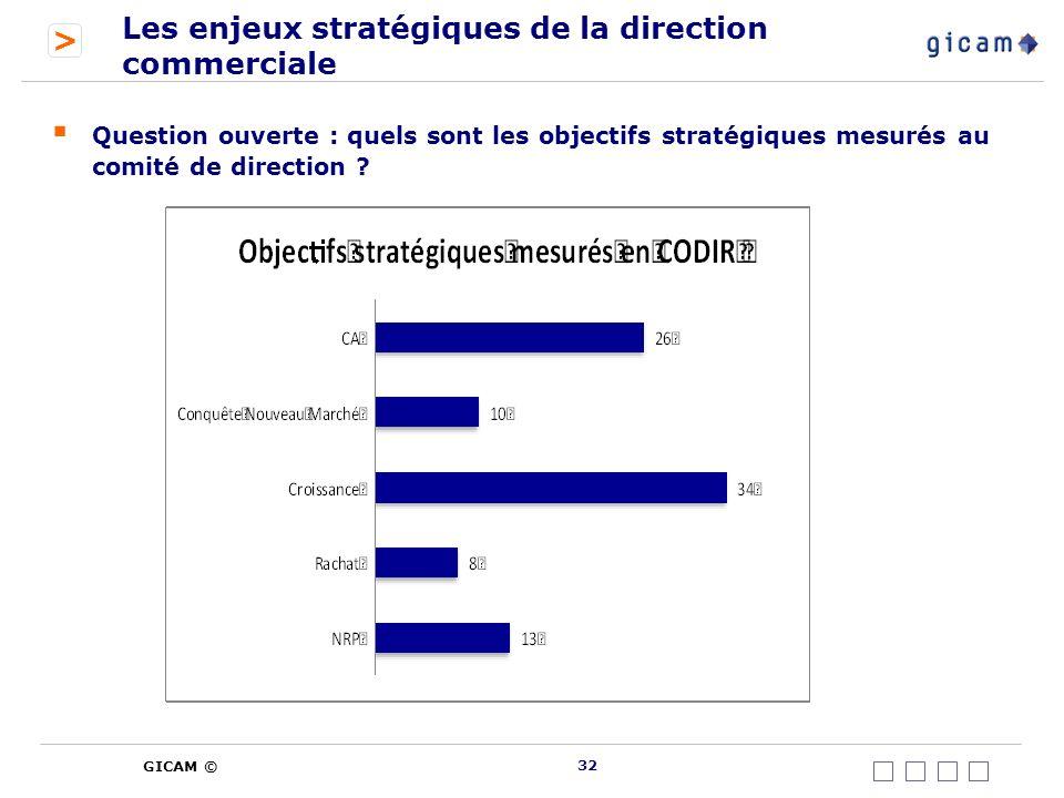 > GICAM © Les enjeux stratégiques de la direction commerciale Question ouverte : quels sont les objectifs stratégiques mesurés au comité de direction .