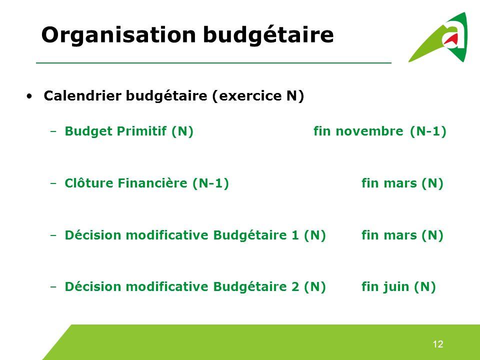 Organisation budgétaire Calendrier budgétaire (exercice N) –Budget Primitif (N)fin novembre (N-1) –Clôture Financière (N-1) fin mars (N) –Décision modificative Budgétaire 1 (N)fin mars (N) –Décision modificative Budgétaire 2 (N)fin juin (N) 12