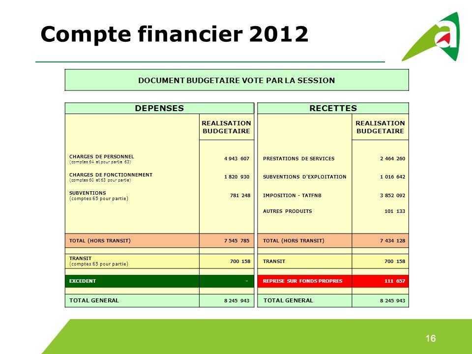 Compte financier 2012 16 DOCUMENT BUDGETAIRE VOTE PAR LA SESSION DEPENSES RECETTES REALISATION BUDGETAIRE CHARGES DE PERSONNEL (comptes 64 et pour partie 63) 4 943 607 PRESTATIONS DE SERVICES 2 464 260 CHARGES DE FONCTIONNEMENT (comptes 60 et 63 pour partie) 1 820 930 SUBVENTIONS D EXPLOITATION 1 016 642 SUBVENTIONS (comptes 65 pour partie) 781 248 IMPOSITION - TATFNB 3 852 092 AUTRES PRODUITS 101 133 TOTAL (HORS TRANSIT) 7 545 785 TOTAL (HORS TRANSIT) 7 434 128 TRANSIT (comptes 65 pour partie) 700 158 TRANSIT 700 158 EXCEDENT - REPRISE SUR FONDS PROPRES 111 657 TOTAL GENERAL 8 245 943 TOTAL GENERAL 8 245 943