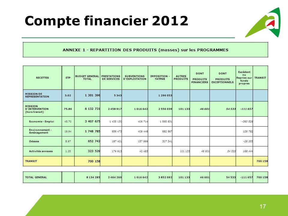 Compte financier 2012 17 ANNEXE 1 - REPARTITION DES PRODUITS (masses) sur les PROGRAMMES RECETTESETP BUDGET GENERAL TOTAL PRESTATIONS DE SERVICES SUBVENTIONS D EXPLOITATION IMPOSITION - TATFNB AUTRES PRODUITS DONT PRODUITS FINANCIERS DONT PRODUITS EXCEPTIONNELS Excédent ou Reprise sur fonds propres TRANSIT MISSION DE REPRESENTATION 3.02 1 301 396 5 343 1 296 053 MISSION D INTERVENTION (hors transit) 75.86 6 132 731 2 458 9171 016 6422 556 039101 13346 60154 533-111 657 Economie - Emploi45.70 3 407 675 1 435 130406 7141 565 831 -380 528 Environnement - Aménagement 19.94 1 748 785 656 473409 446682 867 126 782 Odasea8.97 652 742 187 401157 999307 341 -26 355 Activités annexes1.25 323 529 179 91342 483 101 13346 60154 533168 444 TRANSIT 700 158 TOTAL GENERAL 8 134 2852 464 2601 016 6423 852 092101 13346 60154 533-111 657700 158