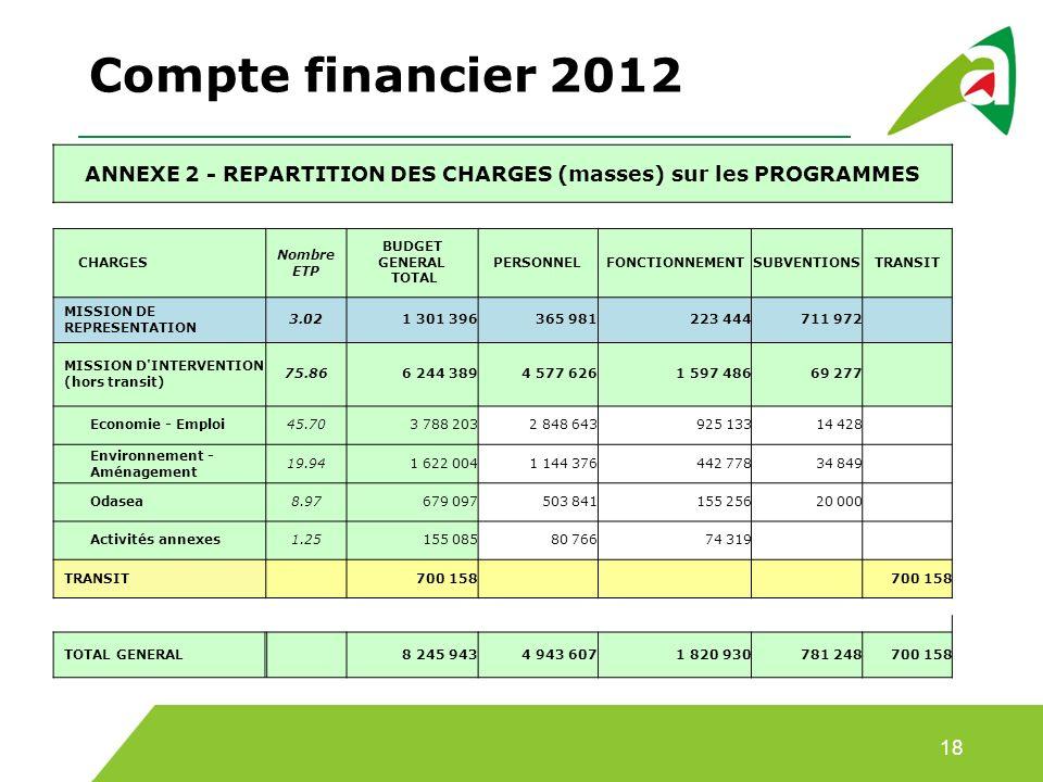 Compte financier 2012 18 ANNEXE 2 - REPARTITION DES CHARGES (masses) sur les PROGRAMMES CHARGES Nombre ETP BUDGET GENERAL TOTAL PERSONNELFONCTIONNEMENTSUBVENTIONSTRANSIT MISSION DE REPRESENTATION 3.021 301 396365 981223 444711 972 MISSION D INTERVENTION (hors transit) 75.866 244 3894 577 6261 597 48669 277 Economie - Emploi45.703 788 2032 848 643925 13314 428 Environnement - Aménagement 19.941 622 0041 144 376442 77834 849 Odasea8.97679 097503 841155 25620 000 Activités annexes1.25155 08580 76674 319 TRANSIT 700 158 TOTAL GENERAL 8 245 9434 943 6071 820 930781 248700 158