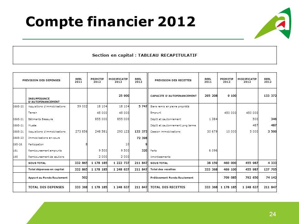 Compte financier 2012 24 Section en capital : TABLEAU RECAPITULATIF PREVISION DES DEPENSES REEL 2011 PRIMITIF 2012 MODIFICATIF 2012 REEL 2012 PREVISION DES RECETTES REEL 2011 PRIMITIF 2012 MODIFICATIF 2012 REEL 2012 INSUFFISANCE D AUTOFINANCEMENT 25 900 CAPACITE D AUTOFINANCEMENT 295 2089 100 133 372 0695-20Acquisitions d immobilisations 59 00218 104 5 747 Biens remis en pleine proprièté Terrain 45 000 Emprunt 450 000 0695-21Bâtiments Bressuire 855 000 Dépôt et cautionnement 1 384 500346 0695-21Musée Dépôt et cautionnement Long terme 487 0695-21Acquisitions d immobilisations 273 856248 581293 123133 373 Cession immobilisations 30 67910 0005 0003 500 0695-23Immobilisations en-cours 72 398 095-26Participation 8 109 161Remboursement emprunts 9 500 320 Parts 6 096 165Remboursement de cautions 2 000 Amortissements SOUS TOTAL 332 8651 178 1851 222 737211 847 SOUS TOTAL 38 159460 000455 9874 333 Total dépenses en capital 332 8651 178 1851 248 637211 847 Total des recettes 333 368469 100455 987137 705 Apport au Fonds Roulement 502 Prélèvement Fonds Roulement 709 085792 65074 142 TOTAL DES DEPENSES333 3681 178 1851 248 637211 847TOTAL DES RECETTES333 3681 178 1851 248 637211 847