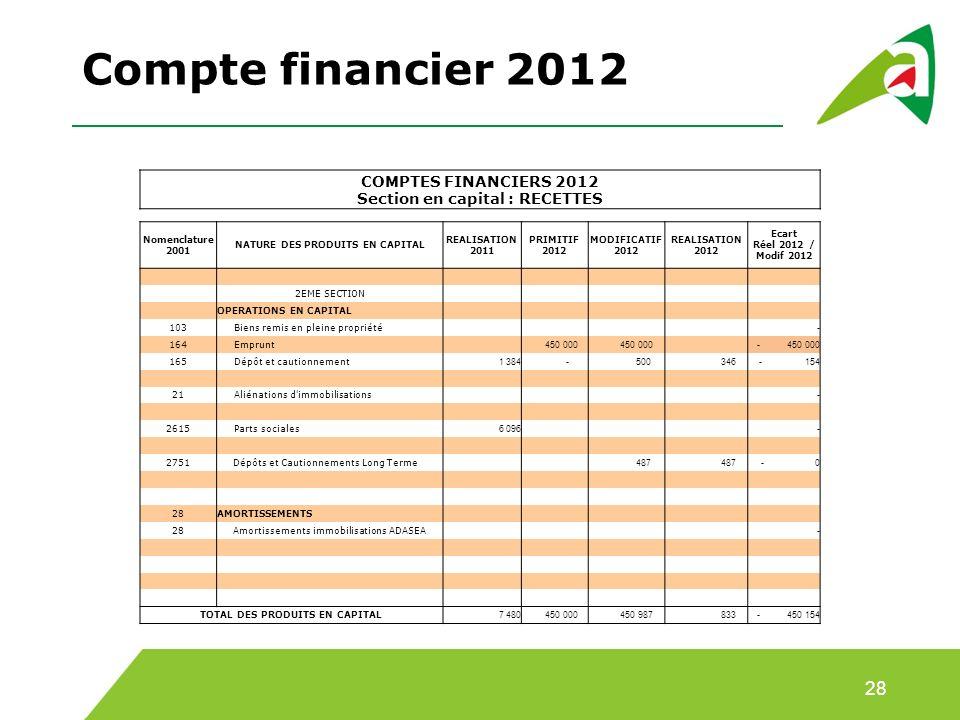 Compte financier 2012 28 COMPTES FINANCIERS 2012 Section en capital : RECETTES Nomenclature 2001 NATURE DES PRODUITS EN CAPITAL REALISATION 2011 PRIMITIF 2012 MODIFICATIF 2012 REALISATION 2012 Ecart Réel 2012 / Modif 2012 2EME SECTION OPERATIONS EN CAPITAL 103 Biens remis en pleine propriété - 164 Emprunt 450 000 - 450 000 165 Dépôt et cautionnement 1 384 - 500 346- 154 21 Aliénations d immobilisations - 2615 Parts sociales 6 096 - 2751Dépôts et Cautionnements Long Terme 487 - 0 28AMORTISSEMENTS 28Amortissements immobilisations ADASEA - TOTAL DES PRODUITS EN CAPITAL 7 480 450 000 450 987 833- 450 154