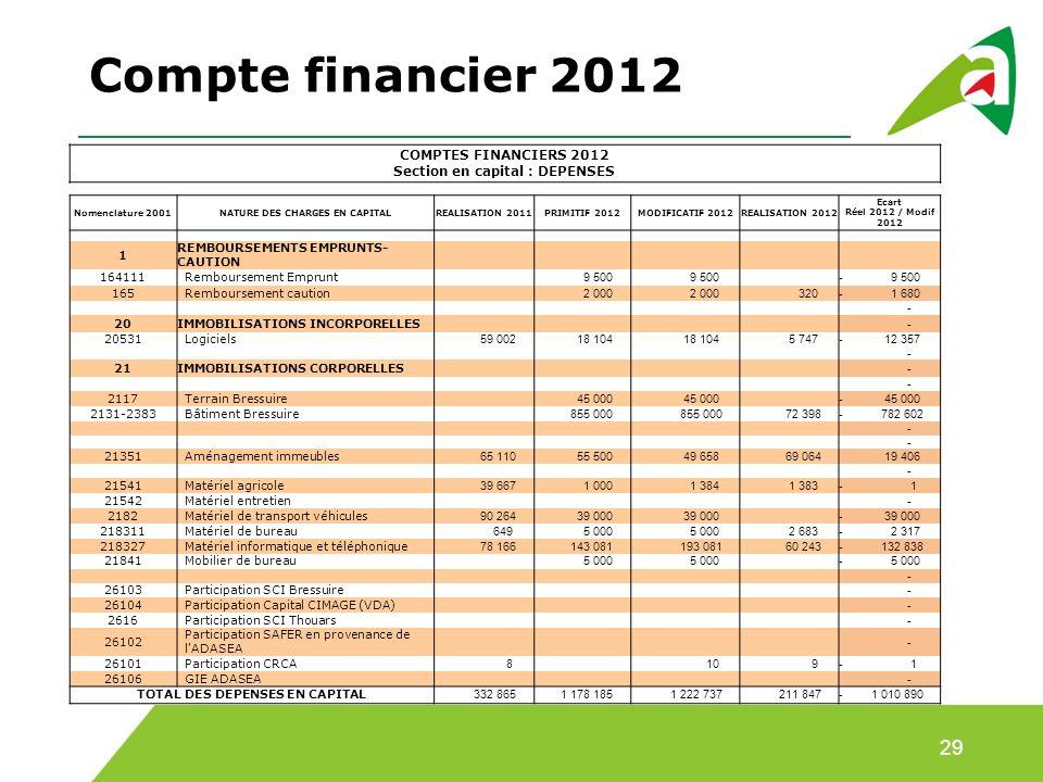 Compte financier 2012 29 COMPTES FINANCIERS 2012 Section en capital : DEPENSES Nomenclature 2001NATURE DES CHARGES EN CAPITALREALISATION 2011PRIMITIF 2012MODIFICATIF 2012REALISATION 2012 Ecart Réel 2012 / Modif 2012 1 REMBOURSEMENTS EMPRUNTS- CAUTION 164111Remboursement Emprunt 9 500 - 9 500 165Remboursement caution 2 000 320- 1 680 - 20IMMOBILISATIONS INCORPORELLES - 20531Logiciels 59 002 18 104 5 747- 12 357 - 21IMMOBILISATIONS CORPORELLES - - 2117Terrain Bressuire 45 000 - 45 000 2131-2383Bâtiment Bressuire 855 000 72 398- 782 602 - - 21351Aménagement immeubles 65 110 55 500 49 658 69 064 19 406 - 21541Matériel agricole 39 667 1 000 1 384 1 383- 1 21542Matériel entretien - 2182Matériel de transport véhicules 90 264 39 000 - 39 000 218311Matériel de bureau 649 5 000 2 683- 2 317 218327Matériel informatique et téléphonique 78 166 143 081 193 081 60 243- 132 838 21841Mobilier de bureau 5 000 - 5 000 - 26103Participation SCI Bressuire - 26104Participation Capital CIMAGE (VDA) - 2616Participation SCI Thouars - 26102 Participation SAFER en provenance de l ADASEA - 26101Participation CRCA 8 10 9- 1 26106GIE ADASEA - TOTAL DES DEPENSES EN CAPITAL 332 865 1 178 185 1 222 737 211 847- 1 010 890