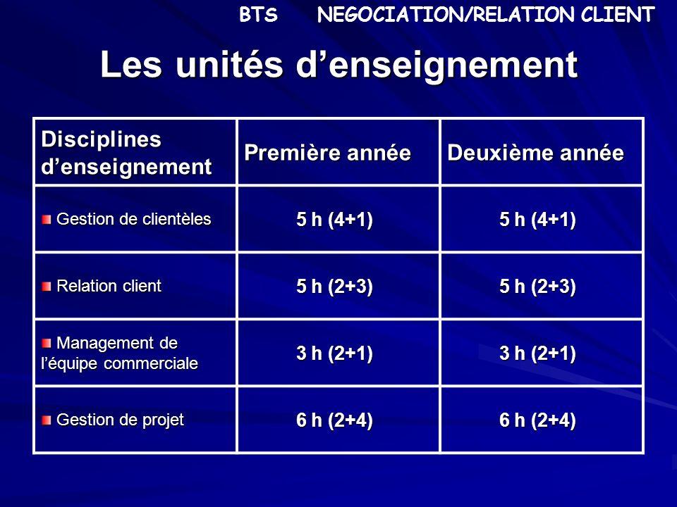 Les unités denseignement Disciplines denseignement Première année Deuxième année Gestion de clientèles Gestion de clientèles 5 h (4+1) 5 h (4+1) Relat