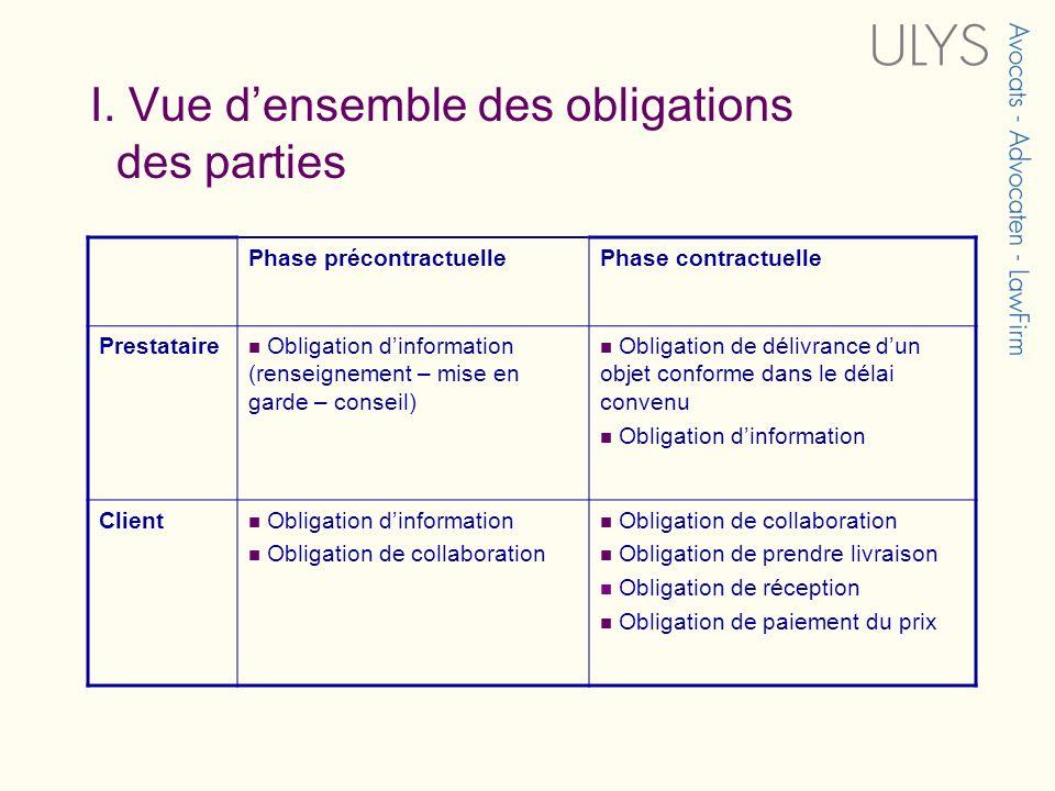 I. Vue densemble des obligations des parties Phase précontractuellePhase contractuelle Prestataire Obligation dinformation (renseignement – mise en ga