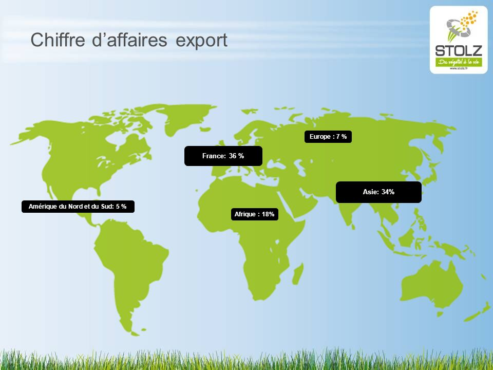 Chiffre daffaires export Afrique : 18% Europe : 7 % Amérique du Nord et du Sud: 5 % Asie: 34% France: 36 %