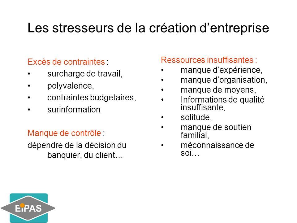 Les stresseurs de la création dentreprise Excès de contraintes : surcharge de travail, polyvalence, contraintes budgetaires, surinformation Manque de