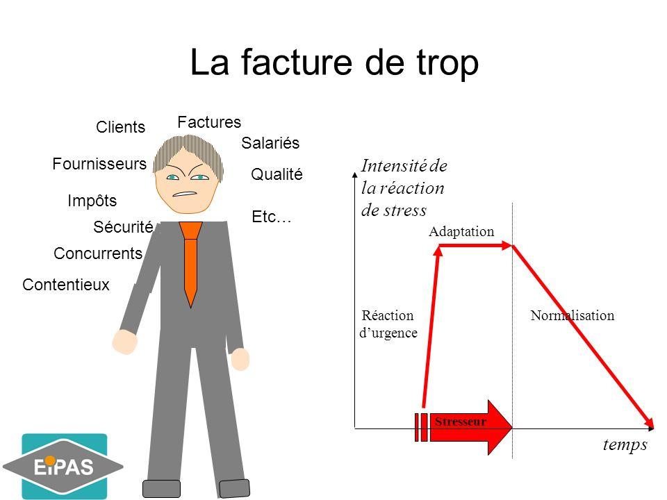 Espace I nvestigation Prévention Accompagnement du Stress Merci de votre attention www.eipas.org
