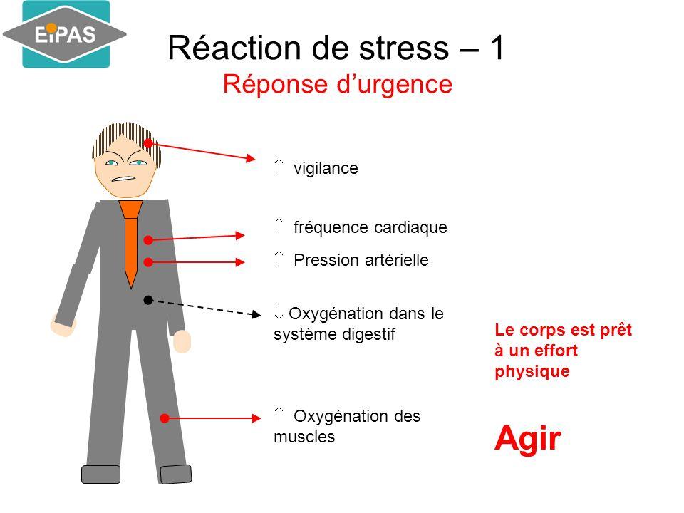 Réaction de stress – 1 Réponse durgence vigilance fréquence cardiaque Pression artérielle Oxygénation des muscles Oxygénation dans le système digestif