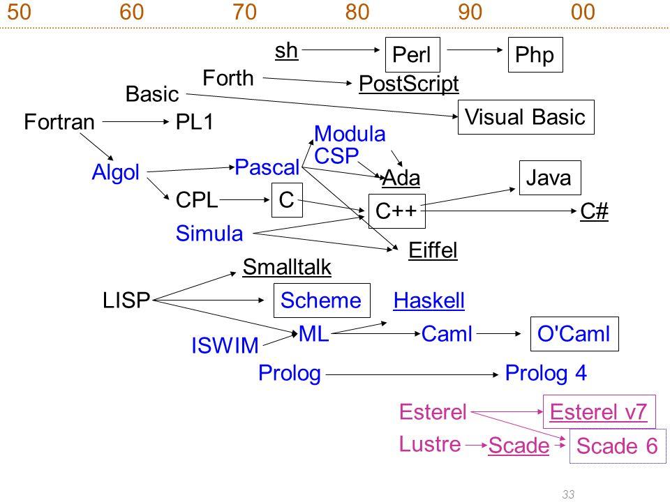 33 Fortran Algol LISP PL1 ISWIM Simula Smalltalk Basic Visual Basic CPL C Scheme Caml O'Caml Forth PostScript 506070809000 ML Haskell C++ Eiffel C# Ja