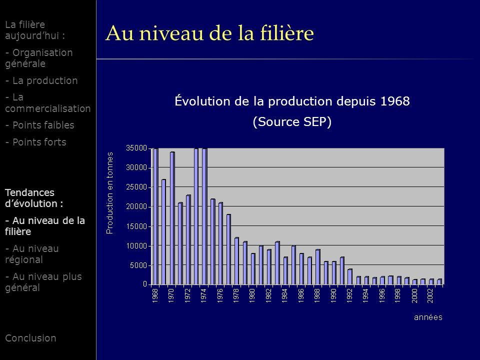 Au niveau de la filière Évolution de la production depuis 1968 (Source SEP) La filière aujourdhui : - Organisation générale - La production - La comme