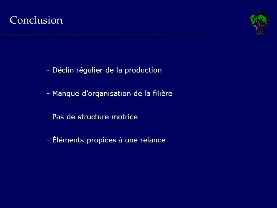 - Déclin régulier de la production - Manque dorganisation de la filière - Pas de structure motrice - Éléments propices à une relance