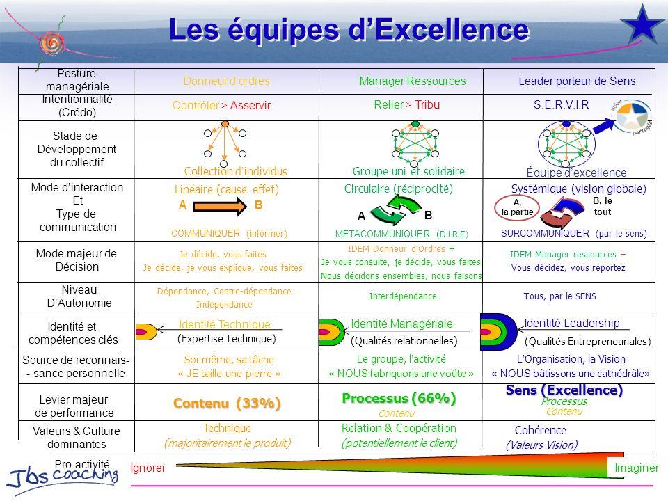 Les équipes dExcellence Cohérence (Valeurs Vision) Linéaire (cause effet) AB Collection dindividusGroupe uni et solidaire Équipe dexcellence (Qualités