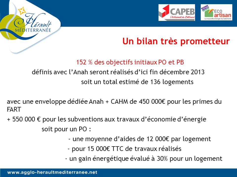 Un bilan très prometteur 152 % des objectifs initiaux PO et PB définis avec lAnah seront réalisés dici fin décembre 2013 soit un total estimé de 136 logements avec une enveloppe dédiée Anah + CAHM de 450 000 pour les primes du FART + 550 000 pour les subventions aux travaux déconomie dénergie soit pour un PO : - une moyenne daides de 12 000 par logement - pour 15 000 TTC de travaux réalisés - un gain énergétique évalué à 30% pour un logement